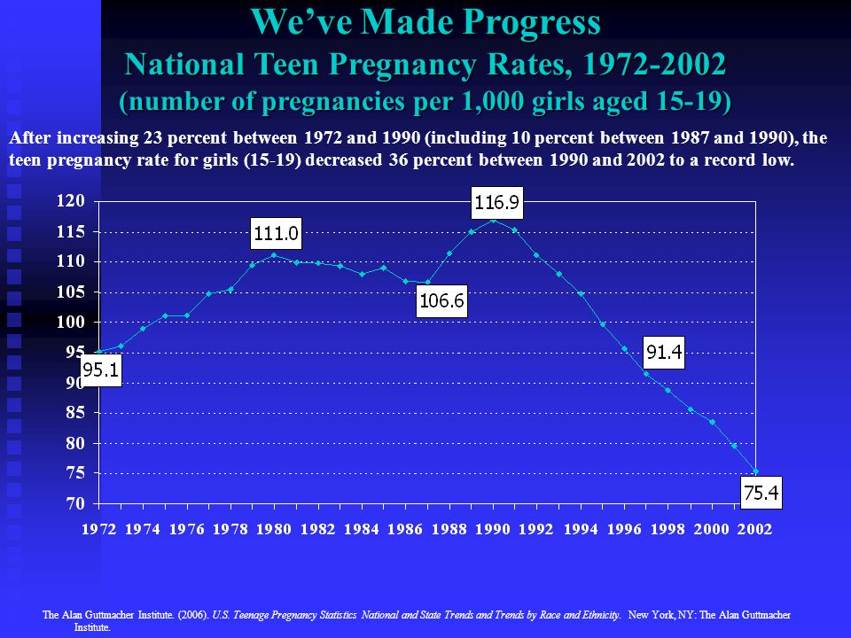 We've Made Progress National Teen Pregnancy Rates, 1972-2002