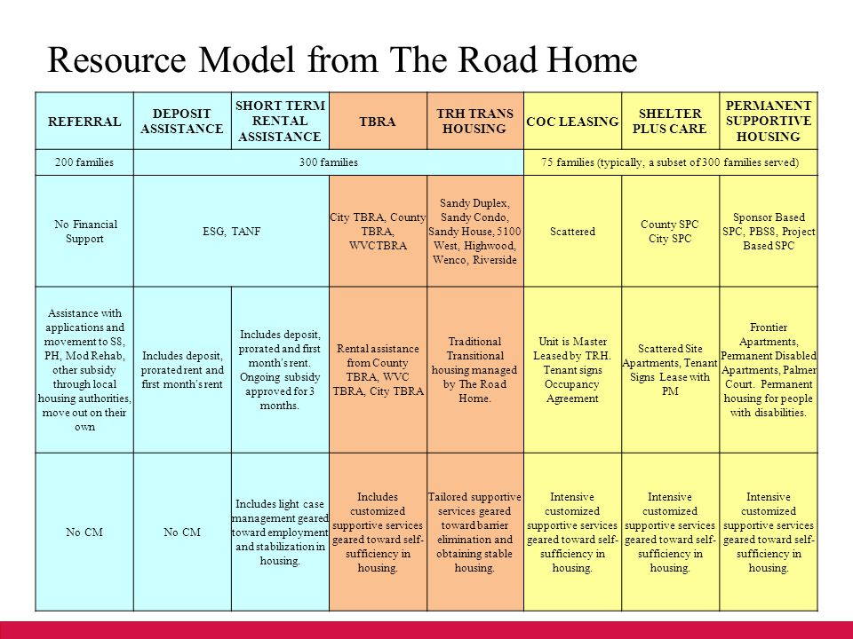 Resource Model from The Road Home