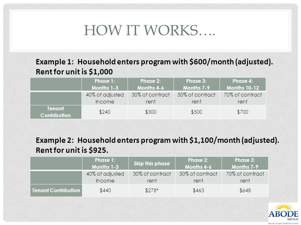 HOW IT WORKS…. Example 1: Household enters program with $600/month (adjusted). Rent for unit is $1,000.