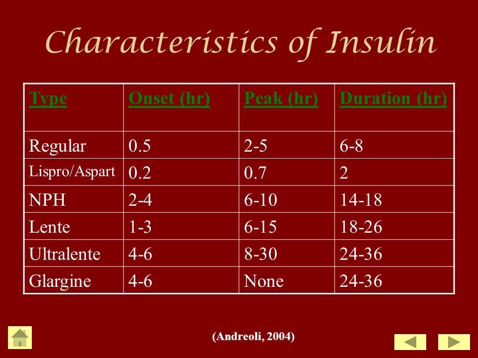 Characteristics of Insulin