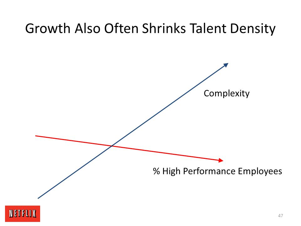 Growth Also Often Shrinks Talent Density