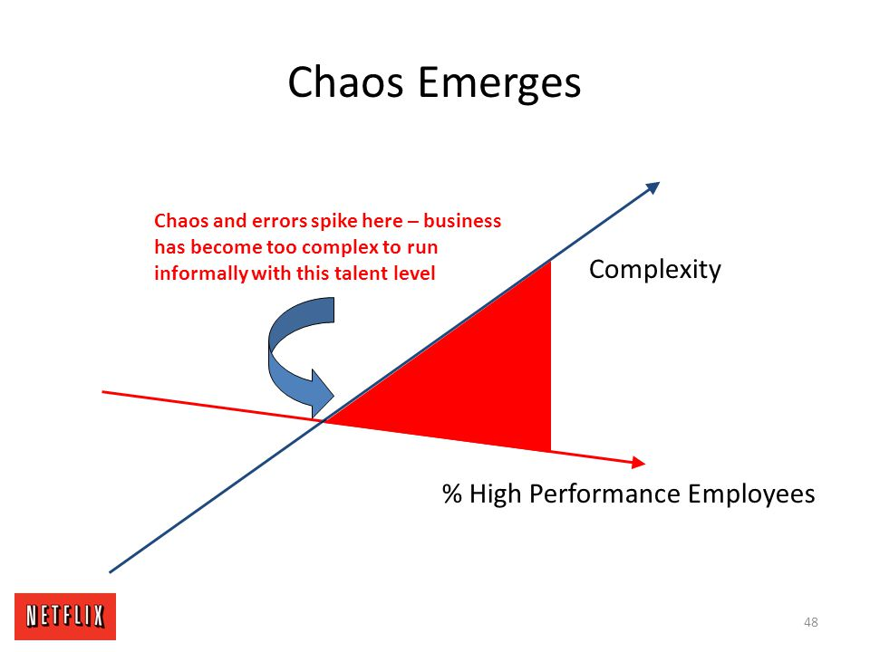 Chaos Emerges Complexity % High Performance Employees
