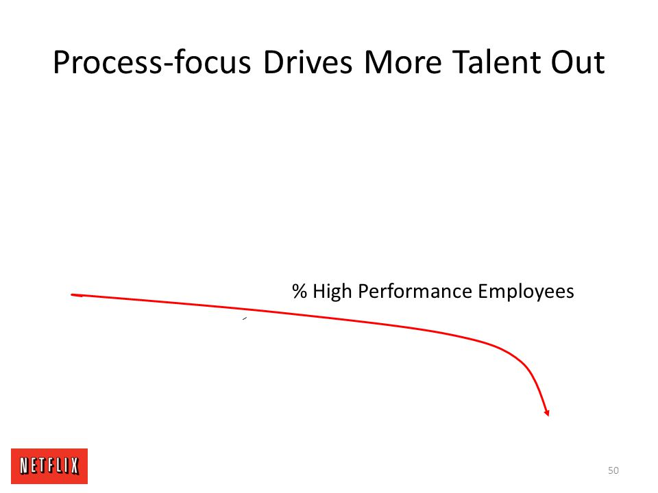 Process-focus Drives More Talent Out