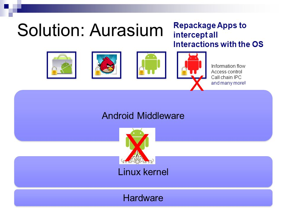 X X Solution: Aurasium Android Middleware Linux kernel Hardware
