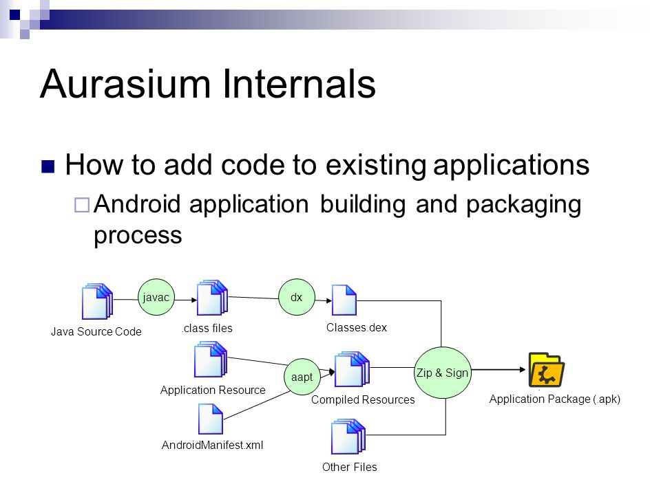 Aurasium Internals How to add code to existing applications