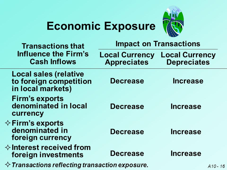 Economic Exposure Transactions that Influence the Firm's Cash Inflows