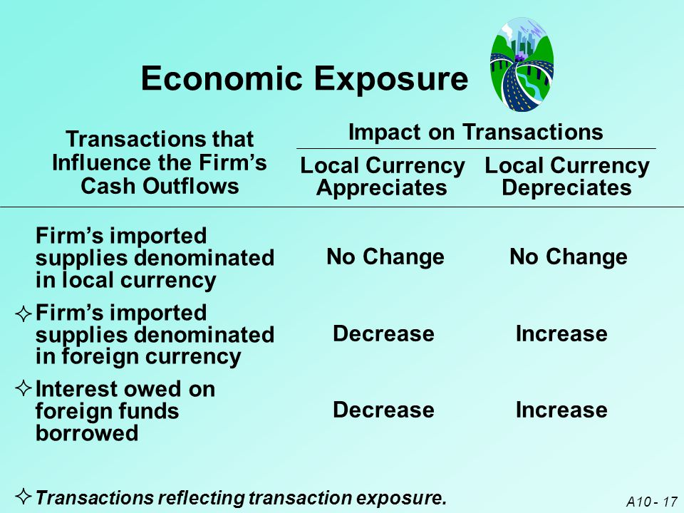 Economic Exposure Transactions that Influence the Firm's Cash Outflows