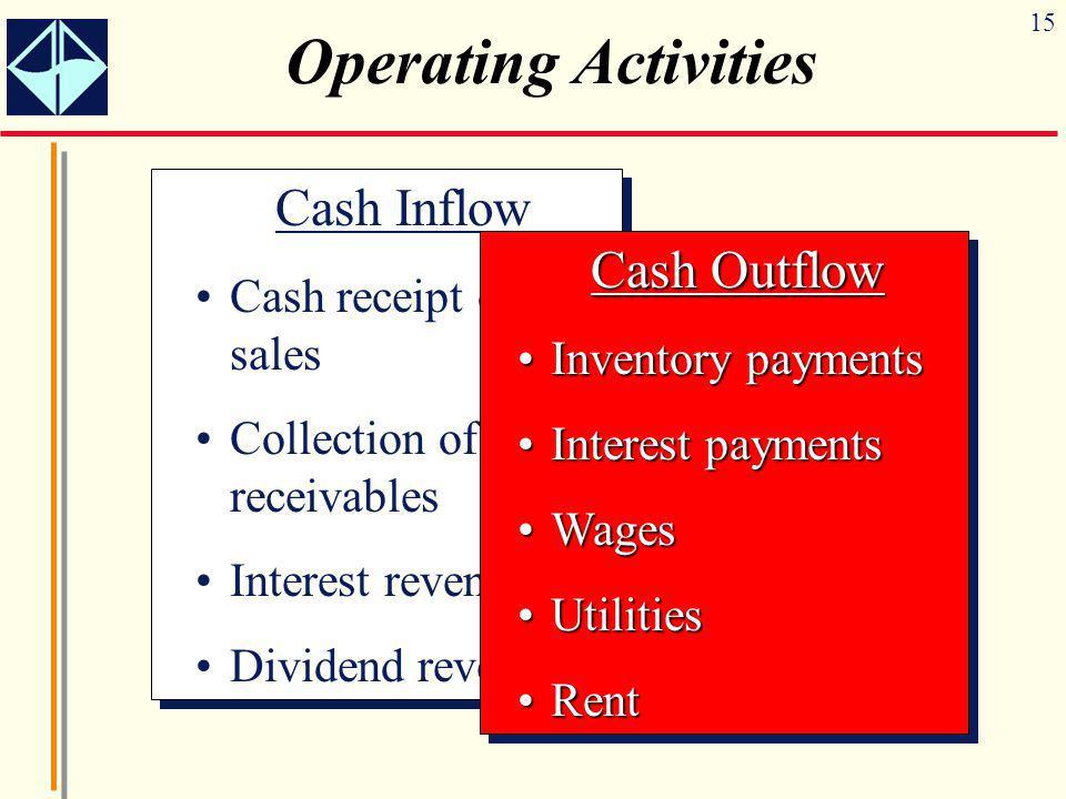 Operating Activities Cash Inflow Cash Outflow Cash receipt of sales