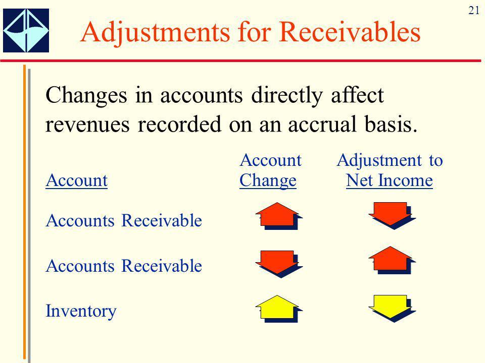 Adjustments for Receivables