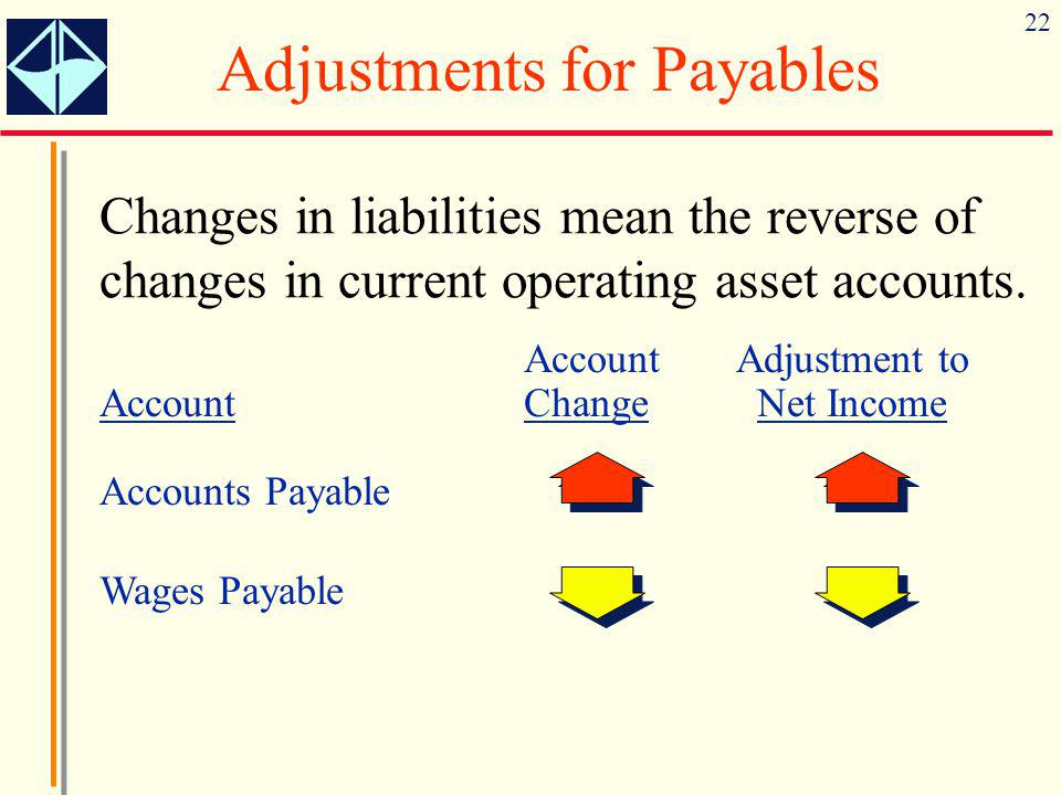 Adjustments for Payables