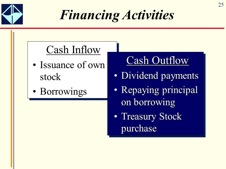 Financing Activities Cash Inflow Cash Outflow Issuance of own stock