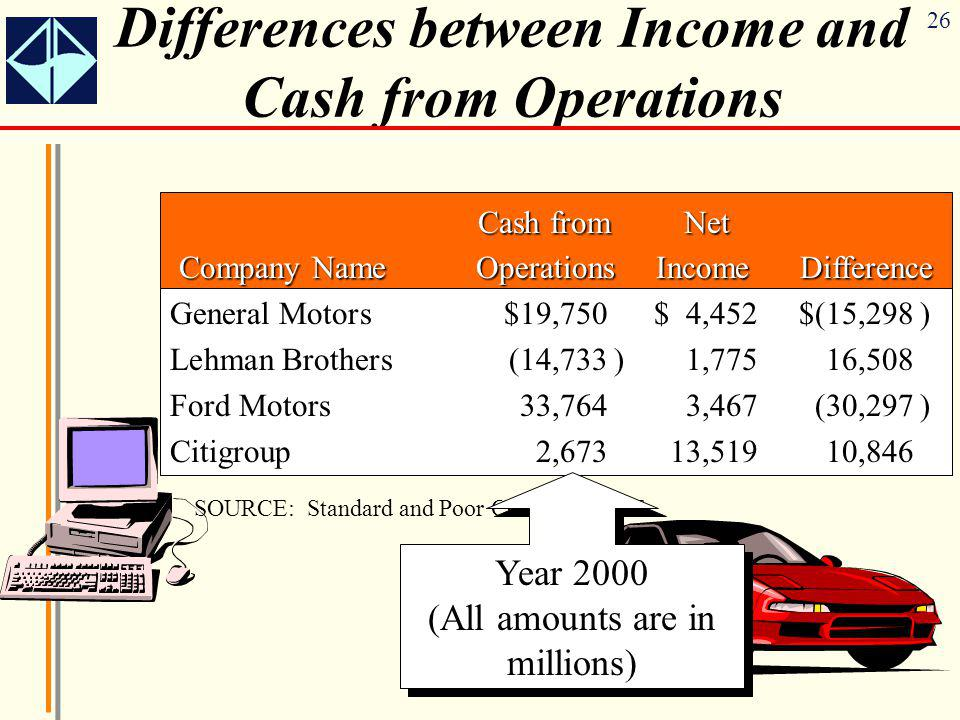 Differences between Income and Cash from Operations