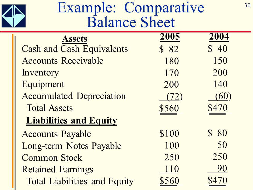 Example: Comparative Balance Sheet