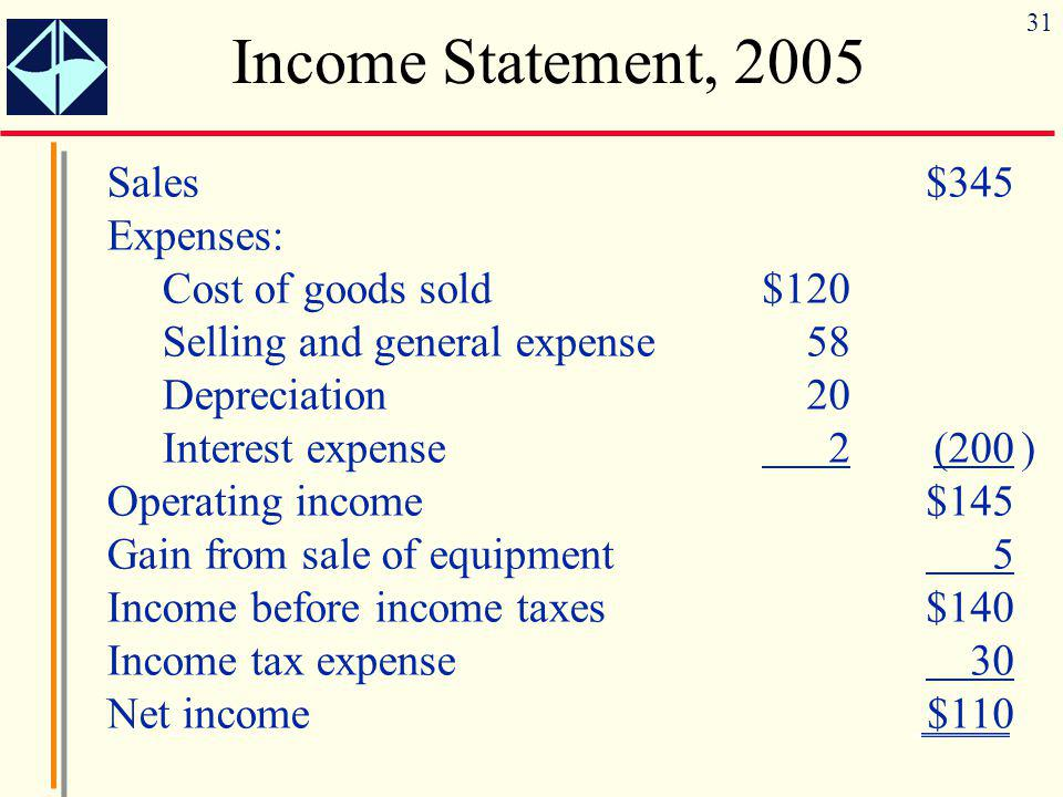 Income Statement, 2005 Sales Expenses: Cost of goods sold