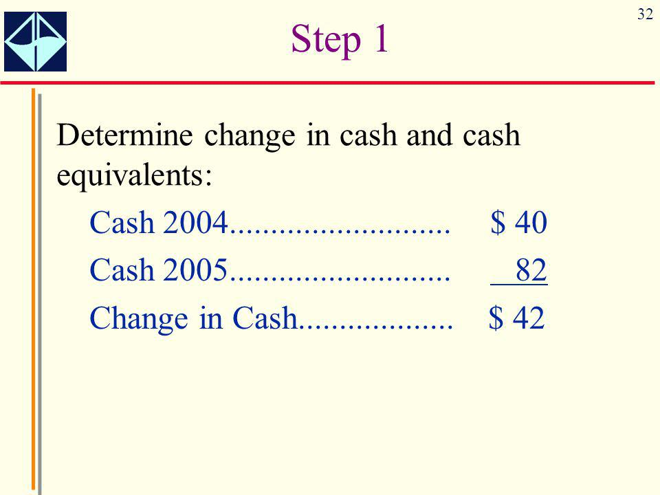 Step 1 Determine change in cash and cash equivalents: