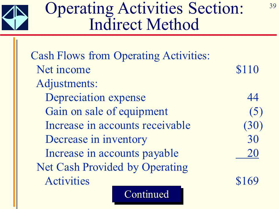 Operating Activities Section: Indirect Method