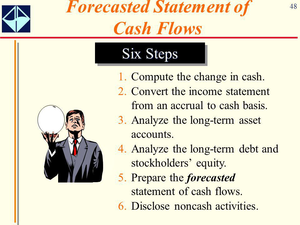 Forecasted Statement of Cash Flows