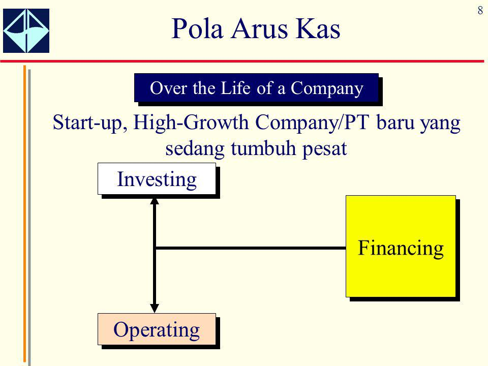 Pola Arus Kas Over the Life of a Company. Start-up, High-Growth Company/PT baru yang sedang tumbuh pesat.