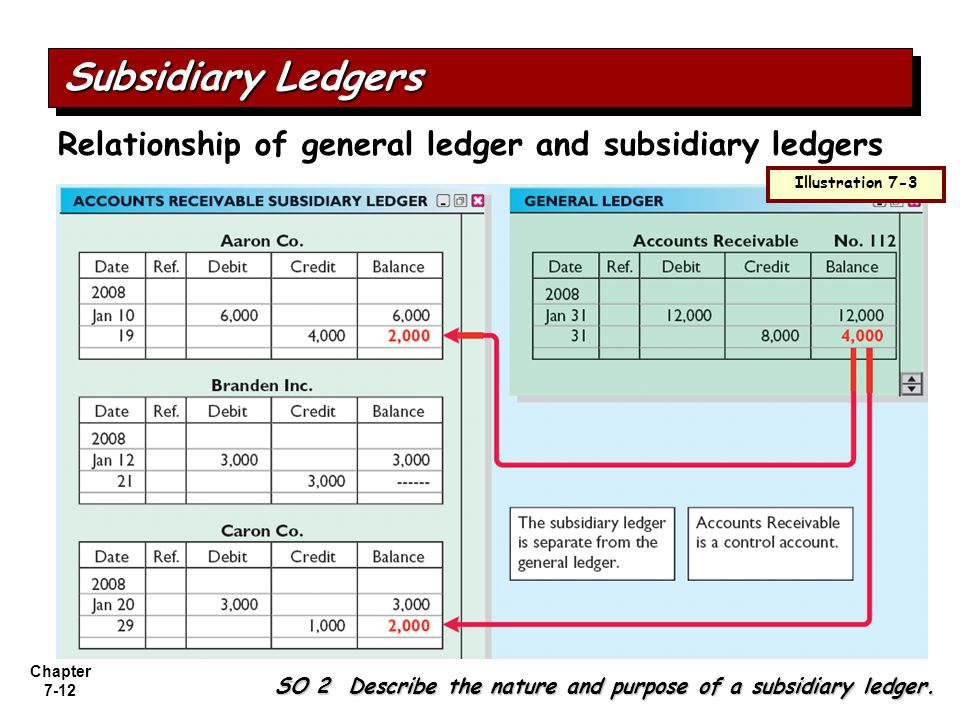 Subsidiary Ledgers Relationship of general ledger and subsidiary ledgers. Illustration 7-3.