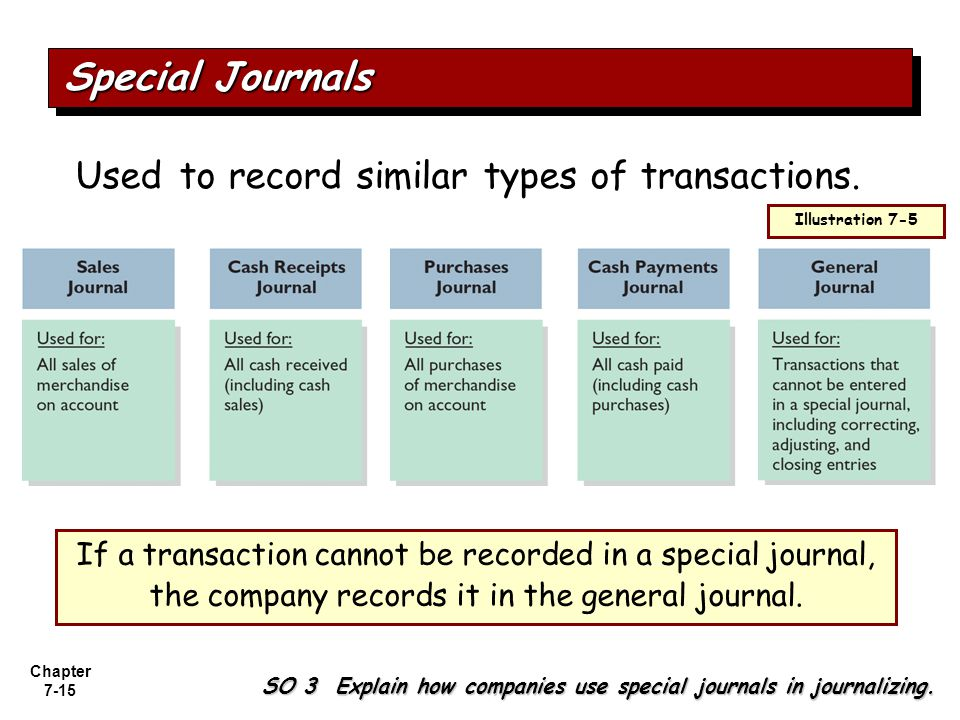 Special Journals Used to record similar types of transactions.