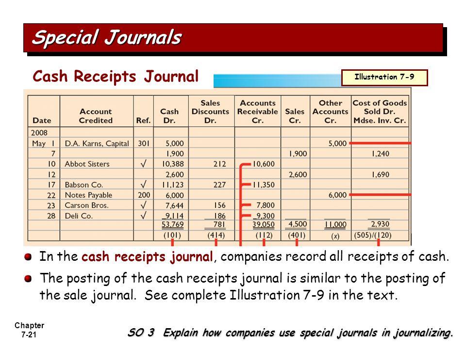 Special Journals Cash Receipts Journal