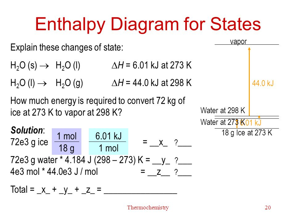 Enthalpy Diagram for States