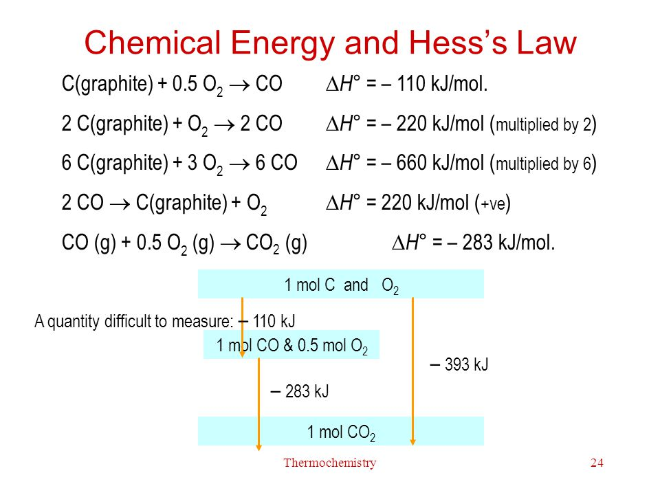 Chemical Energy and Hess's Law