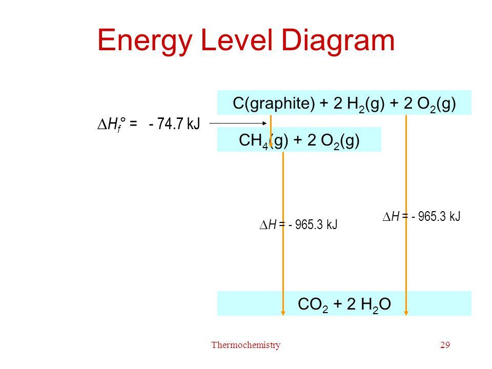 C(graphite) + 2 H2(g) + 2 O2(g)