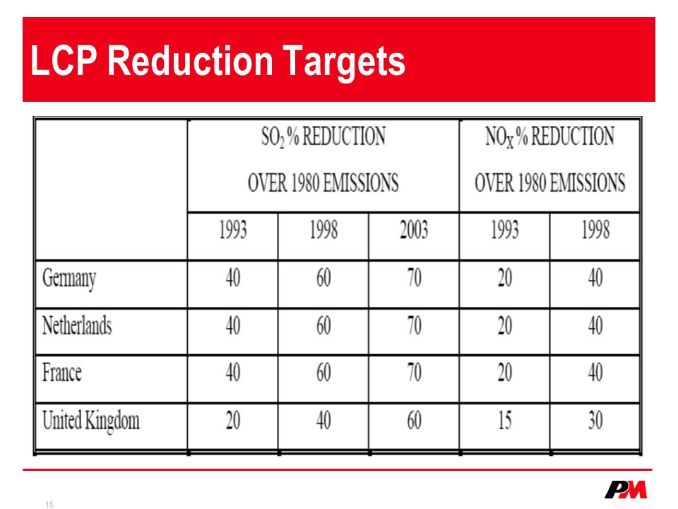 LCP Reduction Targets