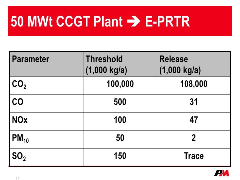 50 MWt CCGT Plant  E-PRTR Parameter Threshold (1,000 kg/a)