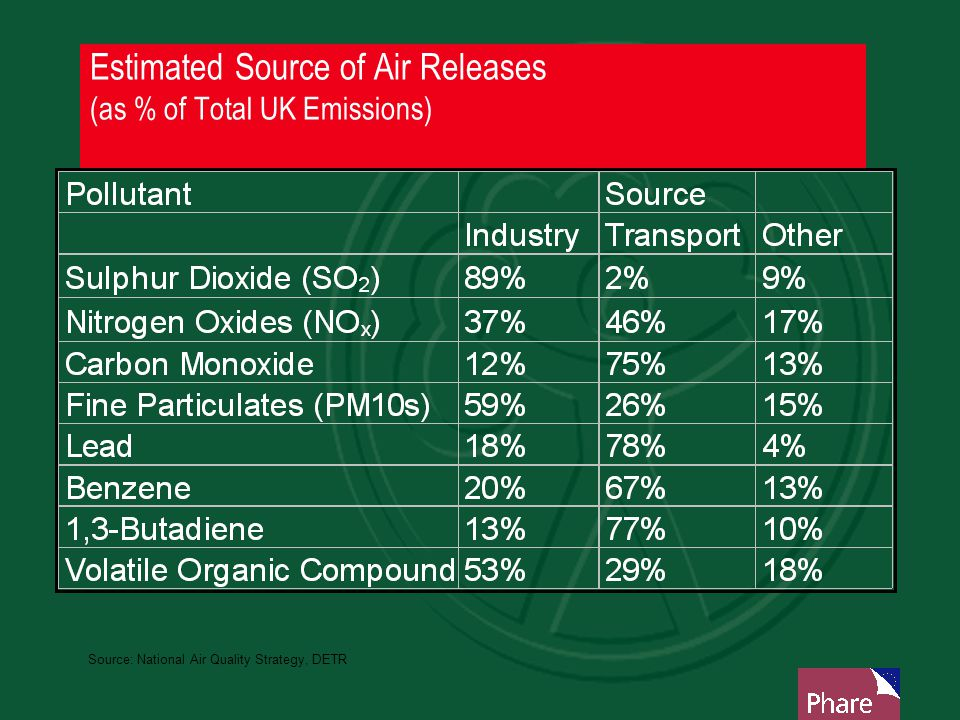 Estimated Source of Air Releases (as % of Total UK Emissions)