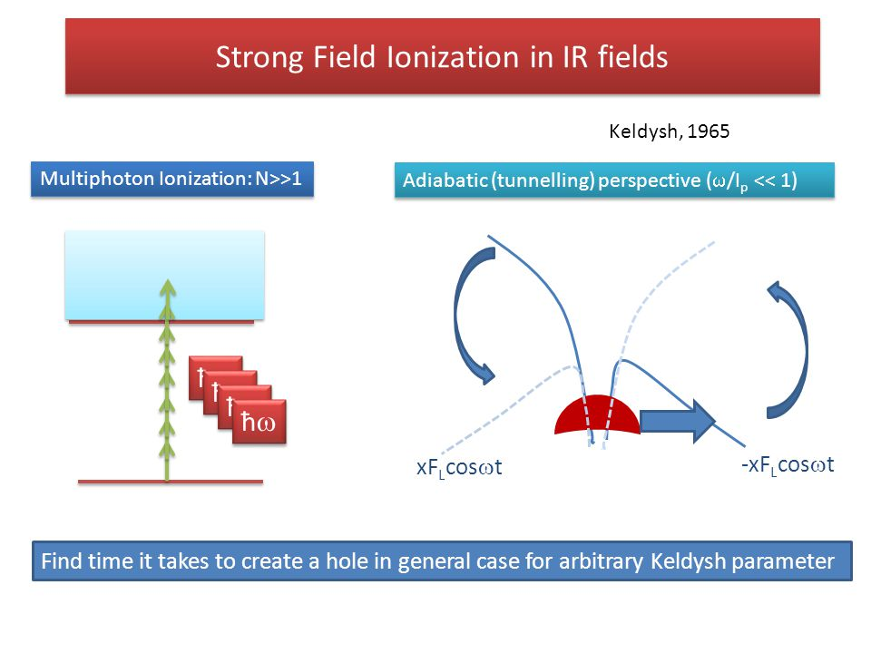 Strong Field Ionization in IR fields