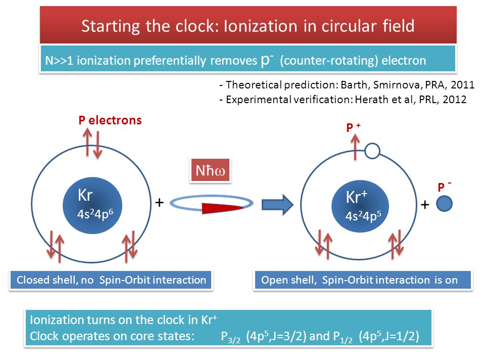 Starting the clock: Ionization in circular field