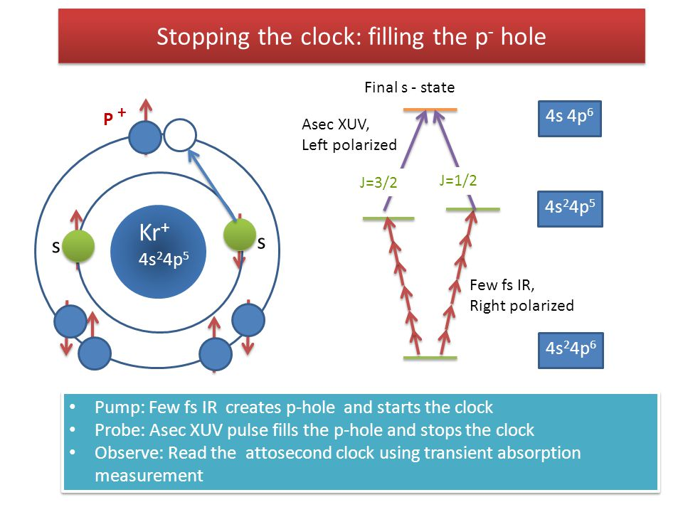 Stopping the clock: filling the p- hole