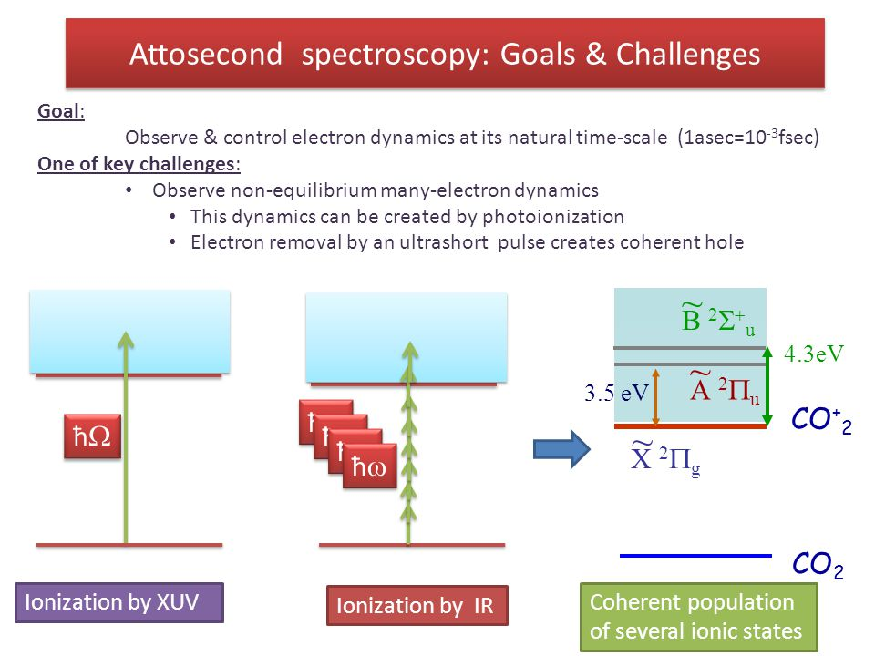 Attosecond spectroscopy: Goals & Challenges