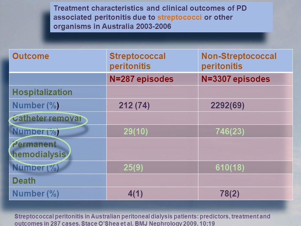 Streptococcal peritonitis Non-Streptococcal peritonitis N=287 episodes