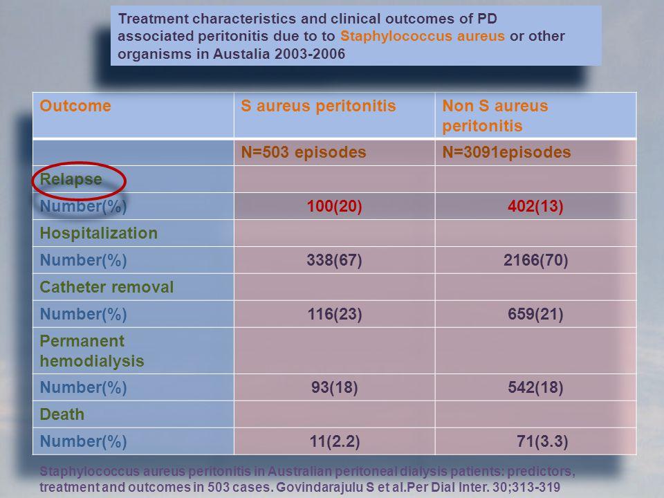 Non S aureus peritonitis N=503 episodes N=3091episodes Relapse