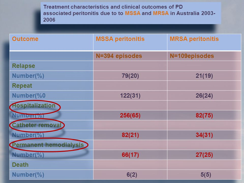 Permanent hemodialysis 66(17) 27(25) Death 6(2) 5(5)