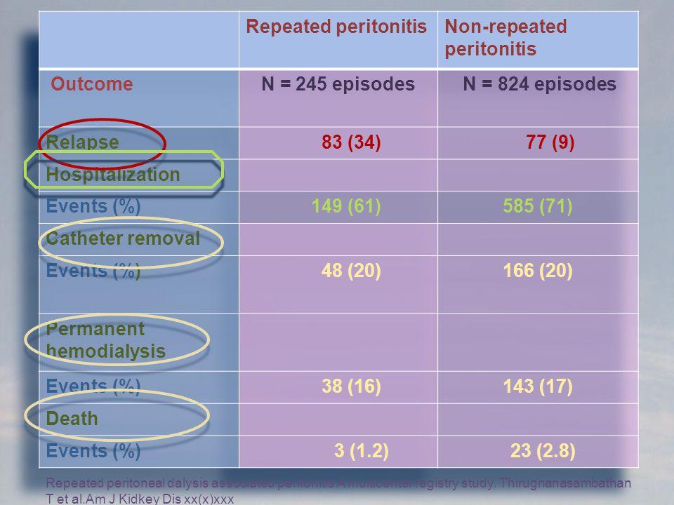 Non-repeated peritonitis