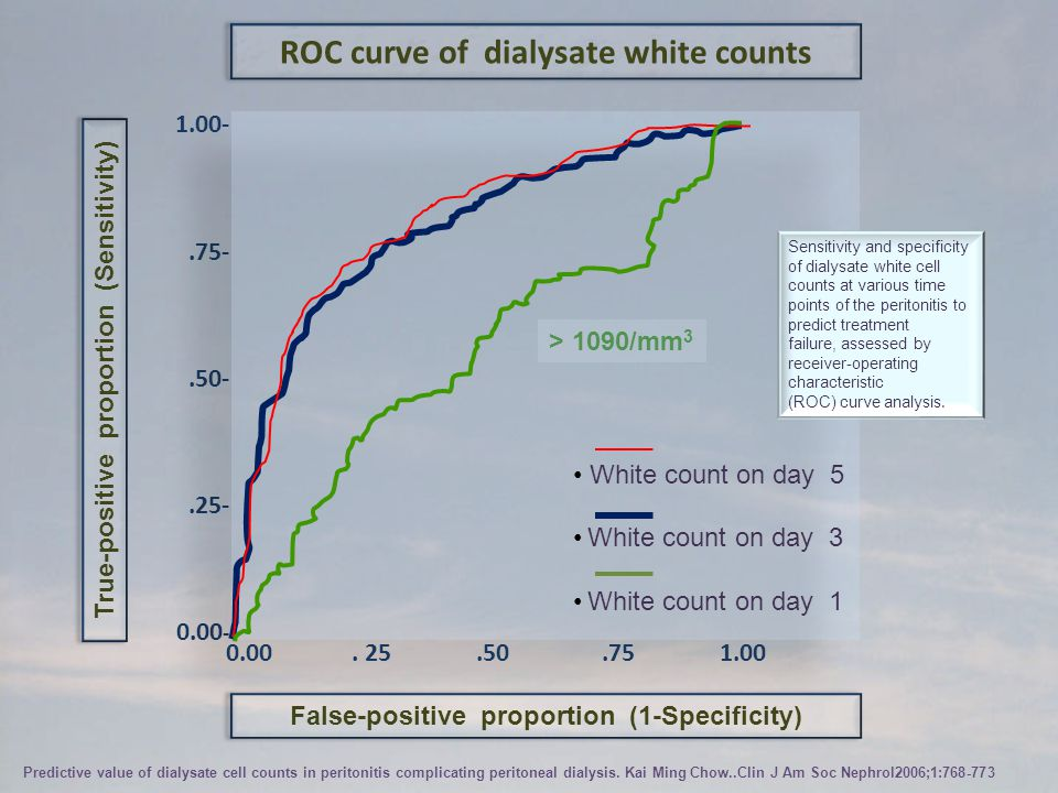 ROC curve of dialysate white counts