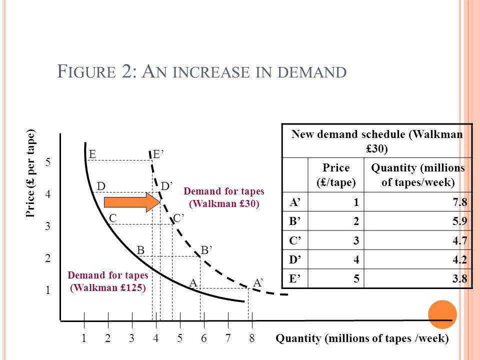 Figure 2: An increase in demand