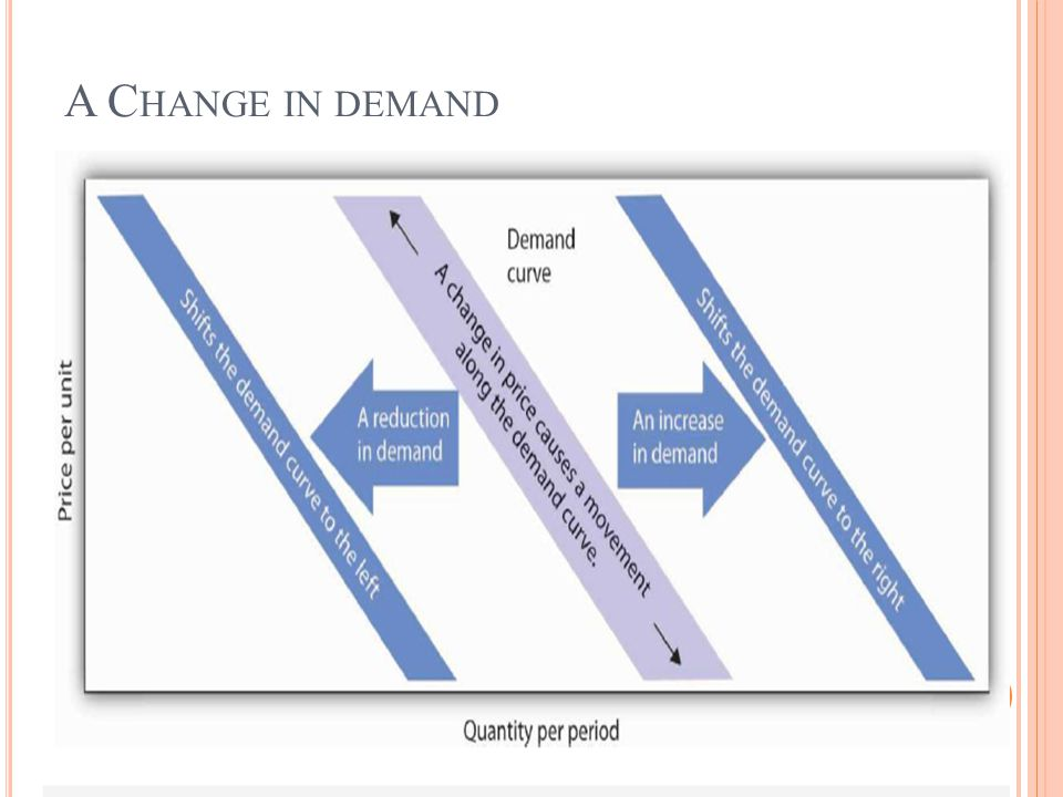 A Change in demand