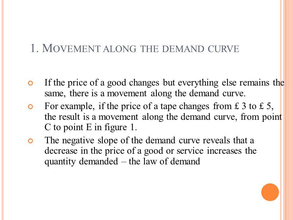 1. Movement along the demand curve