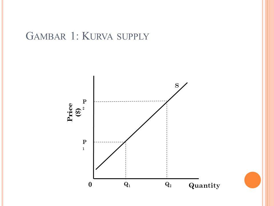 Gambar 1: Kurva supply S P2 Price ($) P1 Q1 Q2 Quantity