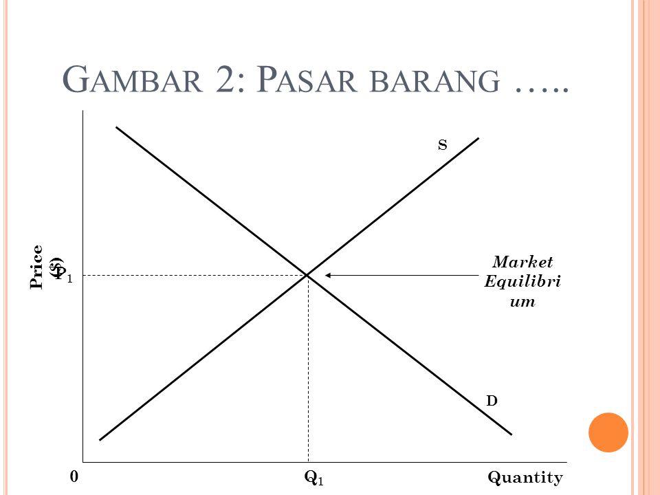 Gambar 2: Pasar barang ….. Price ($) Market Equilibrium P1 Q1 Quantity