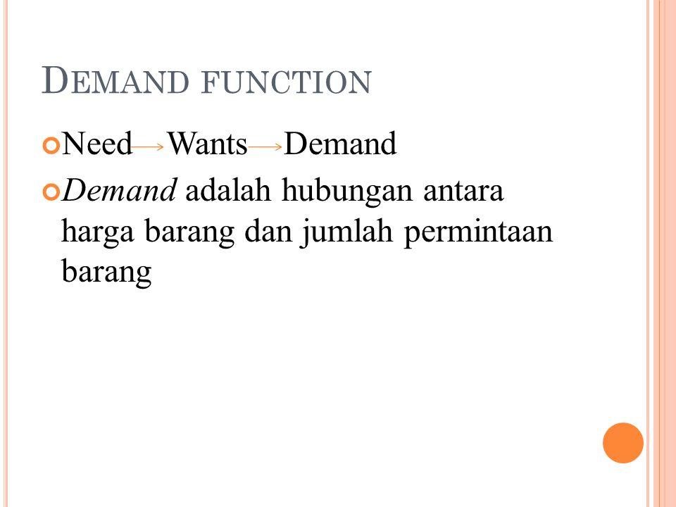 Demand function Need Wants Demand