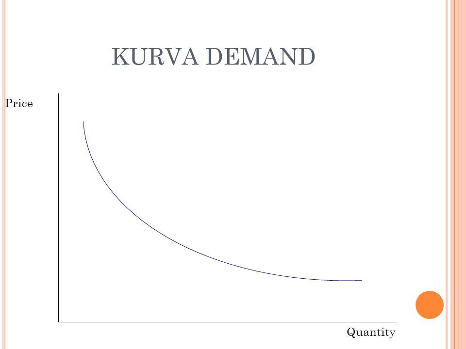 KURVA DEMAND Price Quantity