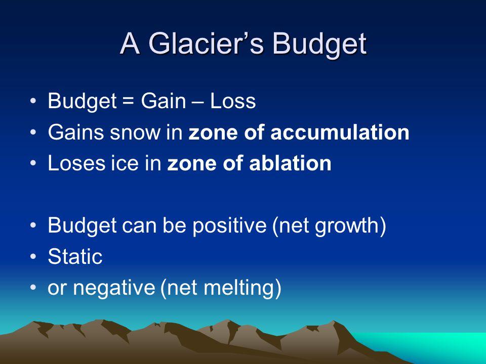 A Glacier's Budget Budget = Gain – Loss
