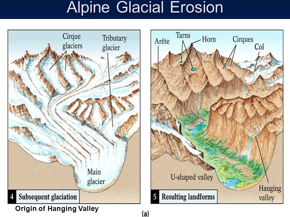 Alpine Glacial Erosion