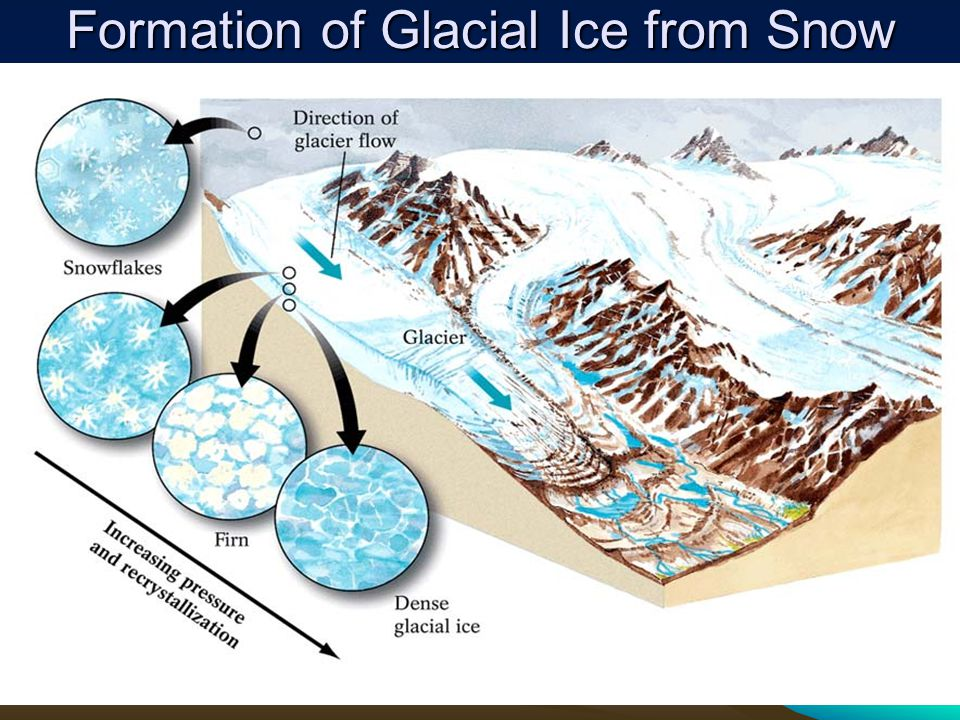 Formation of Glacial Ice from Snow